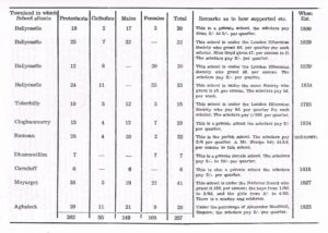 Table of Schools in The Parish Of Ramoan (1835)